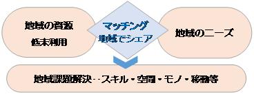 シェアリングエコノミーのイメージ