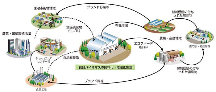 食品廃棄物の循環モデルのイメージ(あいち地域循環圏形成プランより)