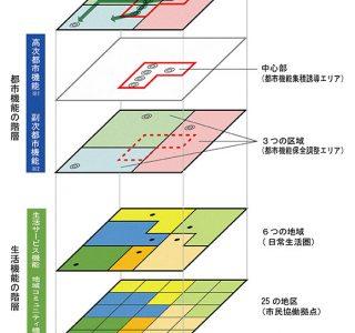図 都市の階層性のイメージ
