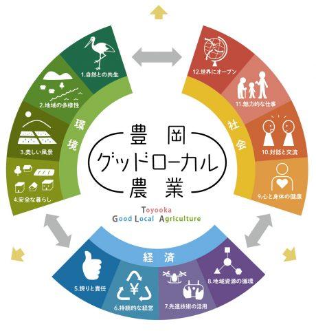 「豊岡グッドローカル農業」の概念図と12の要素