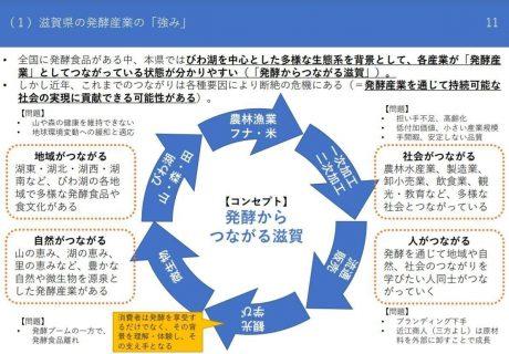 「発酵からつながる滋賀研究会」報告書より抜粋